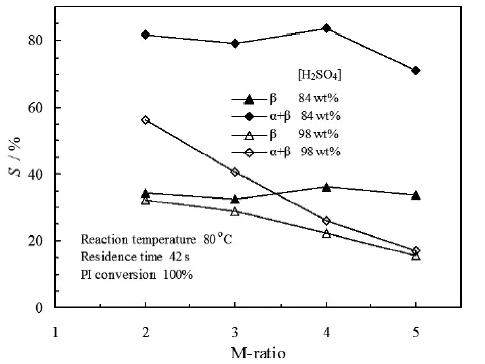 图7. M比和硫酸浓度对α-紫罗兰酮和β-紫罗兰酮选择性的影响