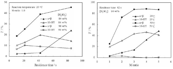 图9. 停留时间、M比、温度和硫酸浓度对10-HY形成的影响