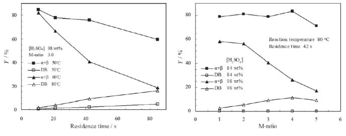 图10. 停留时间、M比、温度和硫酸浓度对DB形成的影响