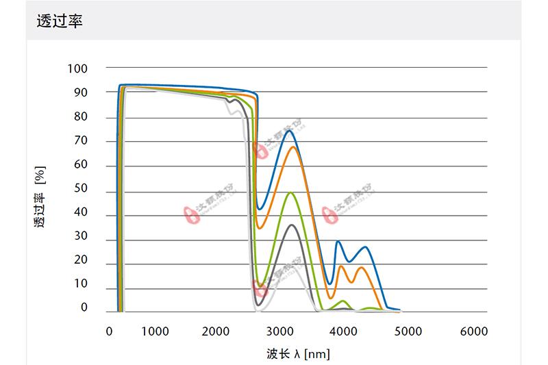 WH-UV-VIS series紫外—可见光化学微反应器可见光波段透光率曲线