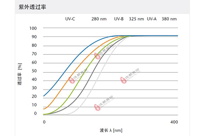 WH-UV-VIS series紫外—可见光化学微反应器紫外光波段透光率曲线