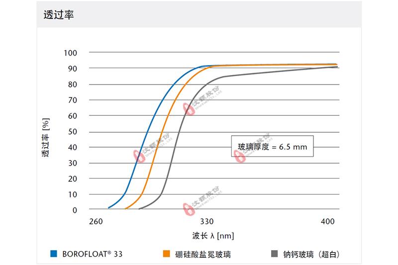 WH-UV-VIS series紫外—可见光化学微反应器与其他玻璃反应器的透光率对比