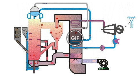 用于发电领域的煤粉燃烧用循环流化床