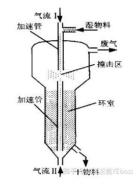 喷动流化床形式的撞击流干燥系统