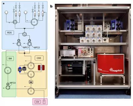 图 2 反应仪器的设计与实物