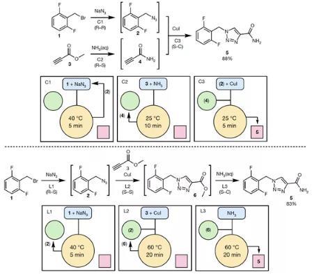 图 3利用本方法使用不同策略合成卢非酰胺
