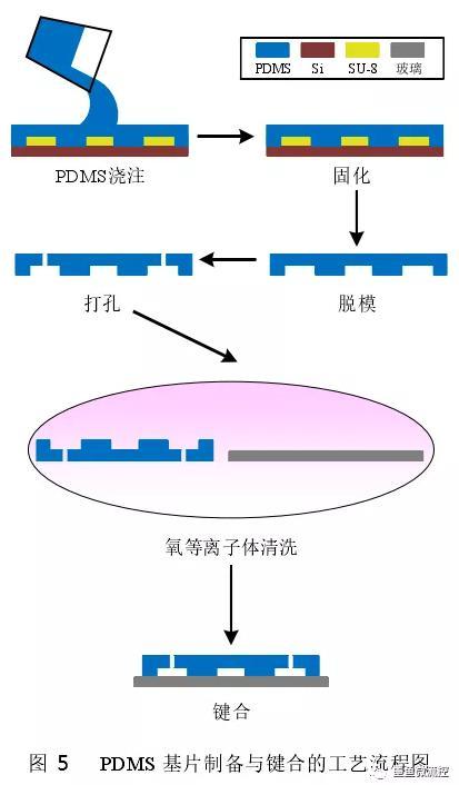 PDMS基片制备与键合工艺流程