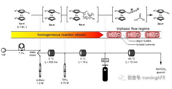 图2. 功能性叠氮二茂铁合成的连续流装置