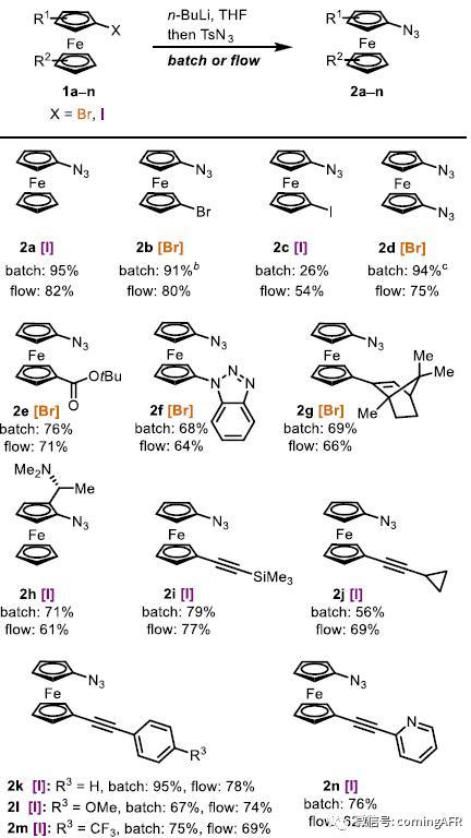 图3. 功能性叠氮二茂铁的拓展