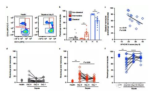 图4 败血症患者和健康人血液中单核白细胞亚群分析