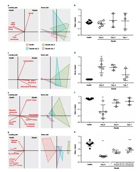 图5 主成分分析用于研究败血症患者严重程度与白细胞参数相关性