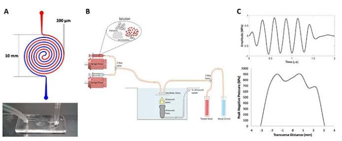 微流控系统工作图示