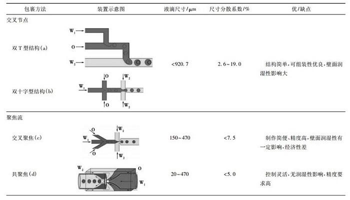 微流控乳液制备方法