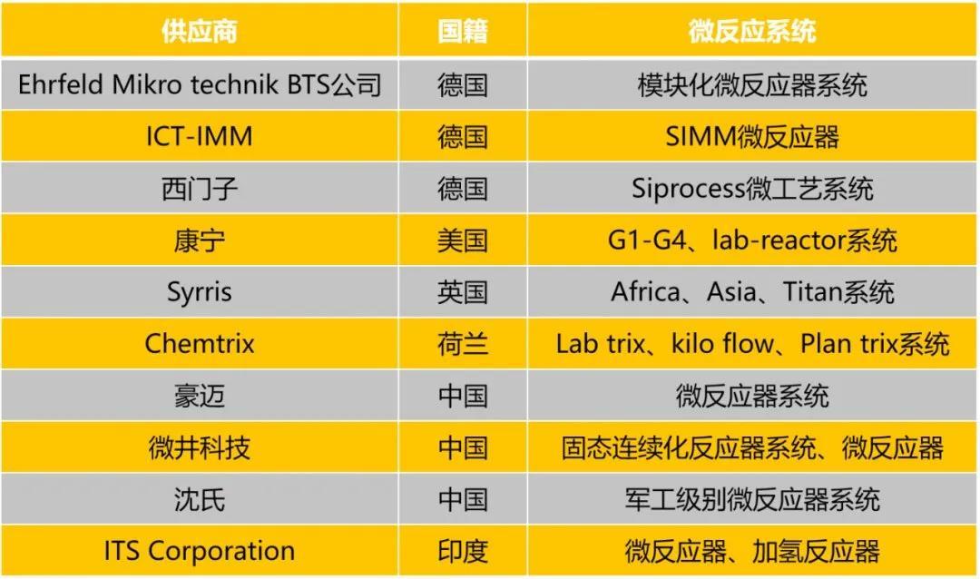 微化工技术公司