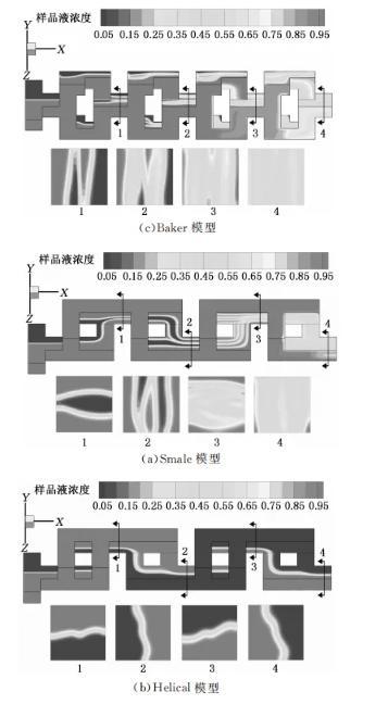 图3 三种微混合器经过四次分合后的样品液浓度云图