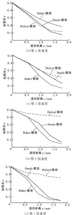 图5进口速度成比例时的混合效果比较