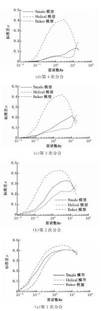 图6进口速度相同时的混合效果比较