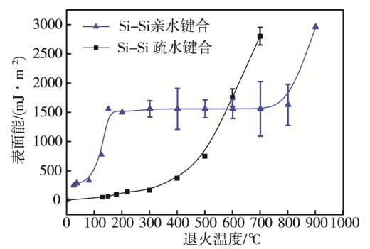 图2 硅晶圆亲水和疏水键合的表面结合能与退火温度的关系
