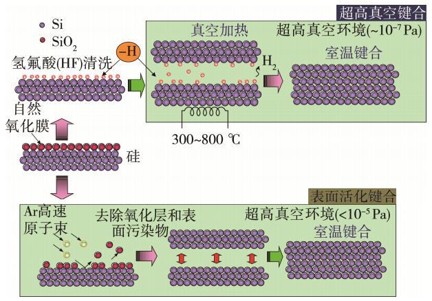图3 真空环境中的室温键合原理