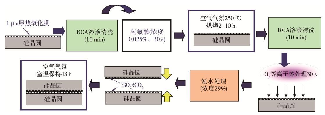 图5 ZiBond?技术工艺流程