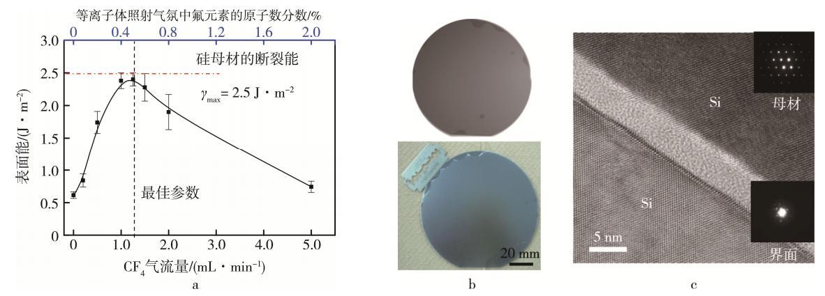 图6 含氟等离子体活化的硅晶圆室温键合结果及键合界面