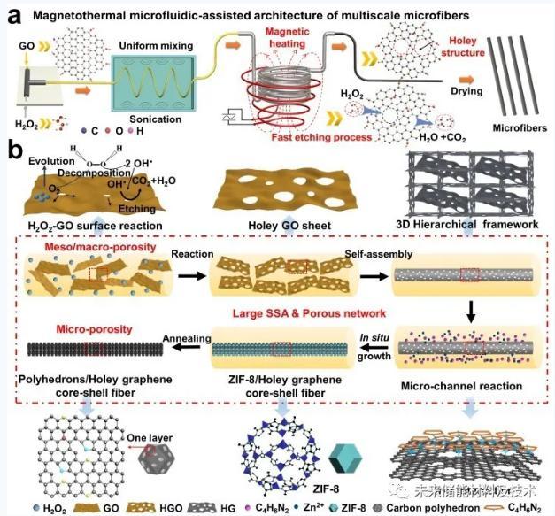 图1 a)磁热微流体辅助合成多尺度微纤维的示意图