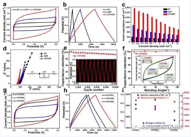 图3基于H3PO4/PVA凝胶电解质层的GF、HGF和CP/HGF-FSCs
