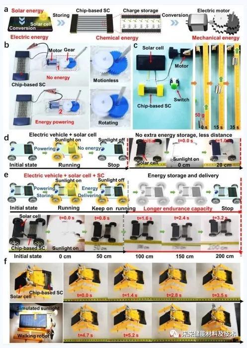 图5 a)将太阳能转换为电能再转换为机械能的自供电设备设计原理图