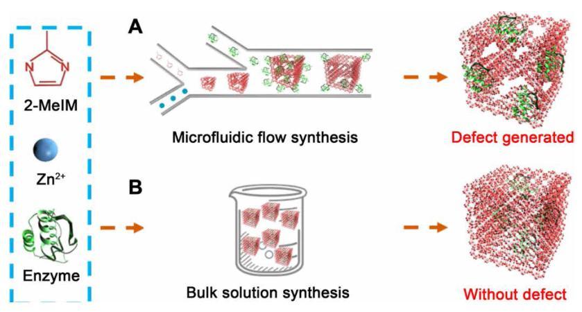 图1 基于微流体通道内层流梯度混合产生的晶体缺陷效应提高酶催化剂表观活性示意图