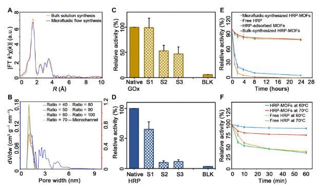 微流体合成的酶-MOF复合物与单一酶活性的对比