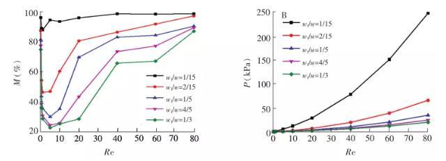 图 3 不同雷诺数(Re)下 w1/w对混合性能的影响:(A)混合强度; (B)压降