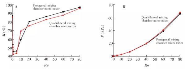 图 5 不同 Re 下混合腔形状对混合性能的影响: (A)混合强度; (B)压降