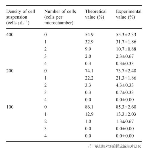 细胞分离的效率与泊松分布之间的关系,
