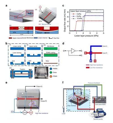 微流控软体机器人