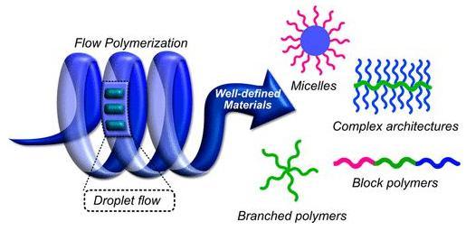 图1. 流动聚合助力的复杂高分子结构合成。
