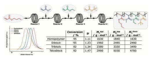 图2. 通过串联式流动微反应器合成四嵌段聚合物。