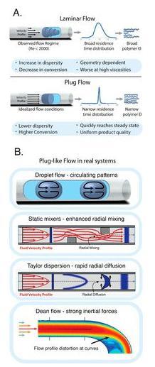 图3. (A)理想化和实验中发现的流体流动模式对比;(B)用于解决停留时间分布问题的几种策略。