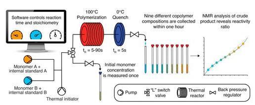 图4. 用于快速测定共聚单体竞聚率的流动化学体系。