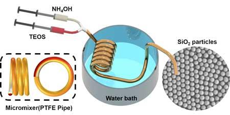 用于合成二氧化硅的微流体混合器的实验装置