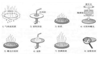 图2 光刻工艺的8个步骤