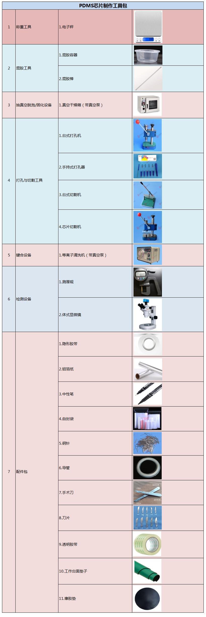 PDMS芯片制作工具包表
