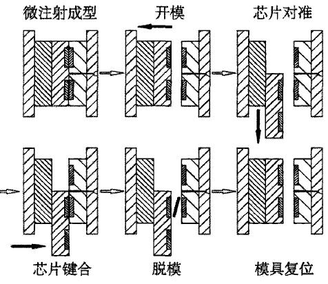 微流控芯片键合.jpg