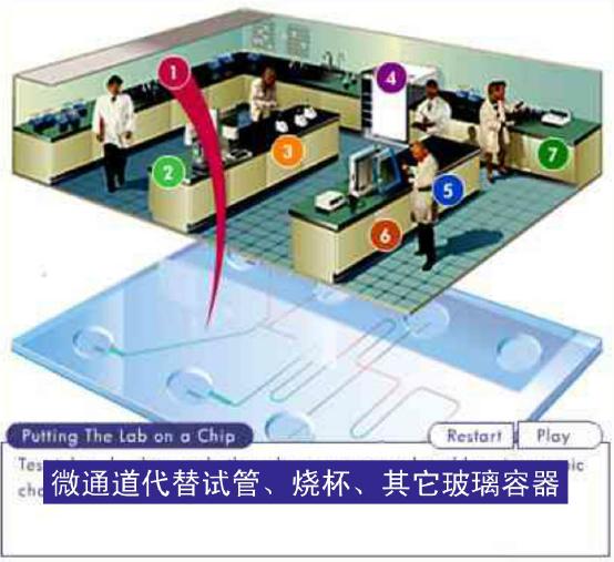 微流控芯片实验室 - 微通道代替试管、烧杯等玻璃容器