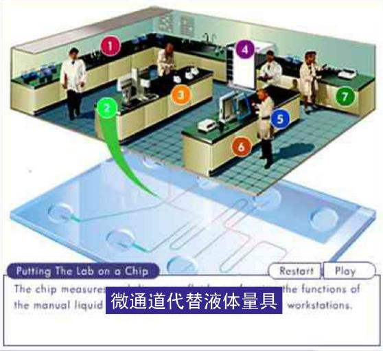 微流控芯片实验室 - 微通道代替液体量具