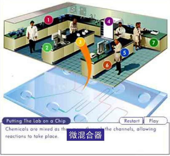微流控芯片实验室 - 微混合器