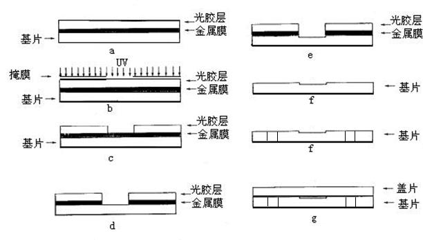 微流控芯片|微流控芯片批量加工