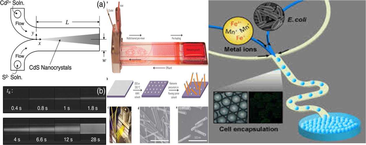 微流控高分子纳米材料、微米球方向的应用